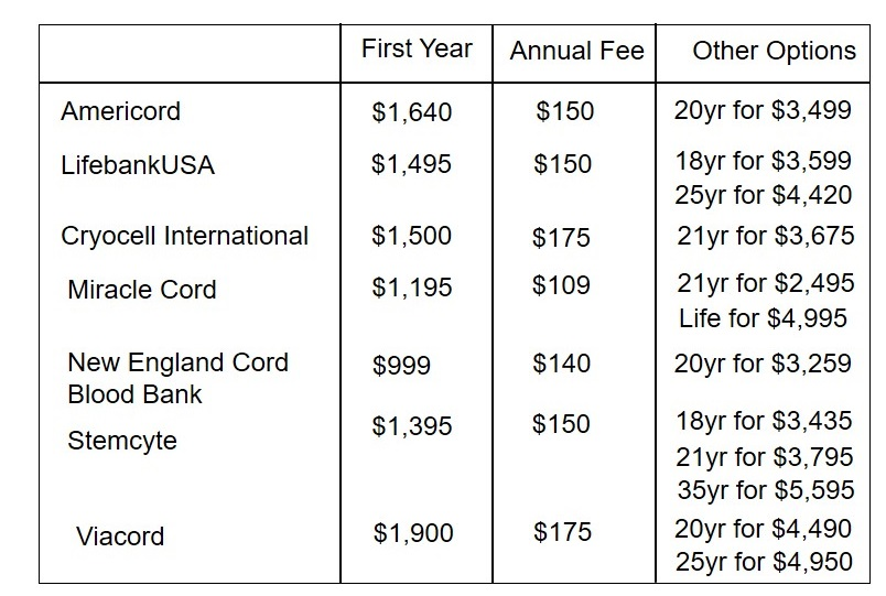 Cord Blood Banking Cost >> Should I Bank My Baby S Umbilical Cord Blood Musings Of A